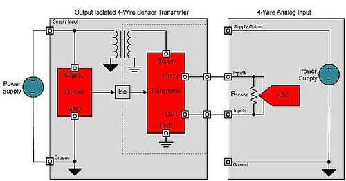 Output-isolated 4-wire sensor transmitter with local power supply