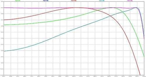 Passband  frequency response at each of the biquad sections in the filter