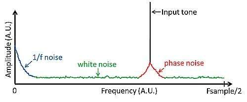 Frequency spectrum of an ADC output showing noise characteristics