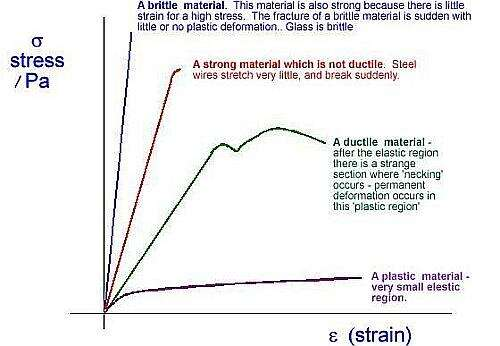 The curves for applied strain versus resultant stress vary greatly depending on the ductility of the material, among other factors.