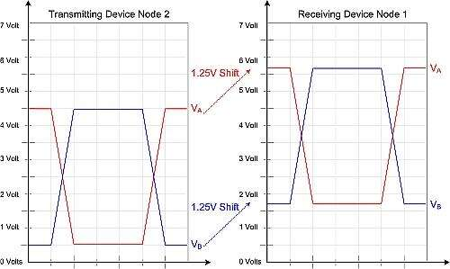 Ground potential differences to a receiving transceiver