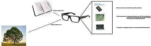 The basic principle of Smart I-Glasses: Two different objects at different distances from the observer, d1 and d2, correspond to two different pupillary distances, that are measured by the integrated proximity sensor and allows the microcontroller to set the two optimal focal distances, f1 and f2, by mean of the actuator. The result of this dynamic and adaptive technique is amazingly clear vision for the user.