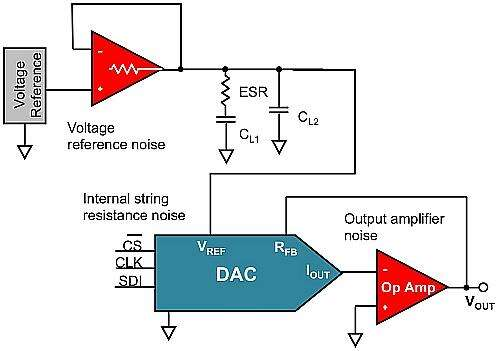 Three primary DAC noise sources: internal DAC resistance, output amplifier, and voltage reference.