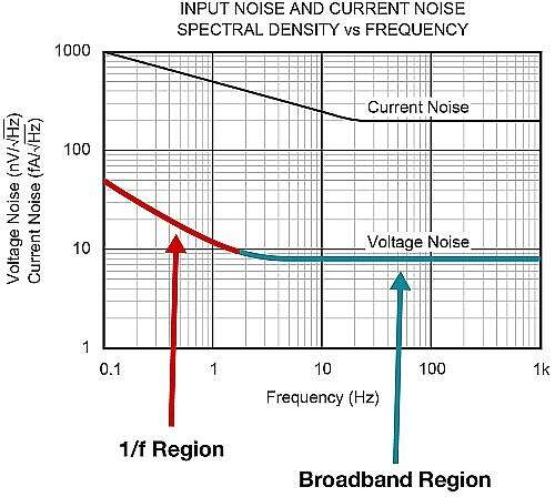 Operational amplifier input voltage noise spectral density.