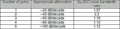 Estimated multiplier factor for various 'skirt' characteristics.
