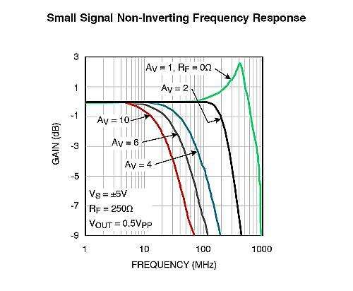 Amplifier A, frequency response.