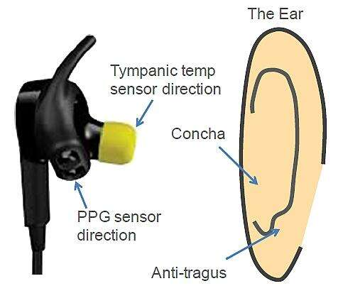 Earbuds can measure body temperature as well as PPG signals. The antitragus is the cartilage bump part of our ear located just above the earlobe pointing to the back of the head. (Image courtesy of Valencell)
