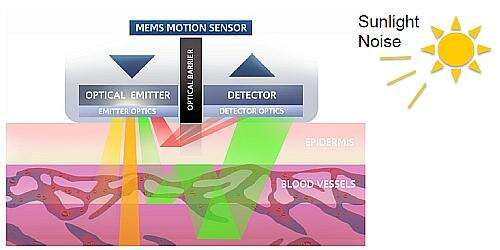 The basic concept of motion tolerant Optical Heart Rate Sensing (Image courtesy of Valencell)