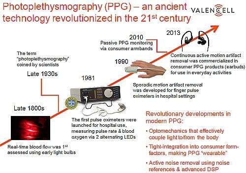 PPG is a 19th century technology concept which is now brought into the 21st century (Image courtesy of Valencell)