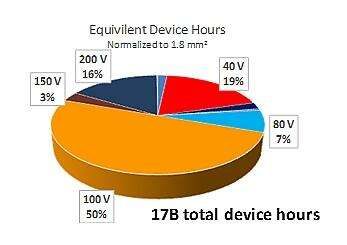 Pie chart showing the distribution of accumulated field device hours amongst EPC different product families.