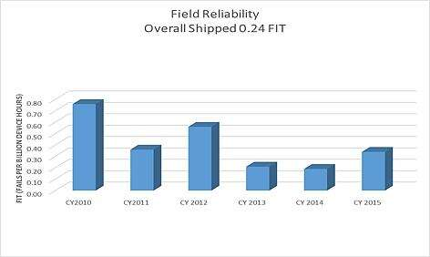 Field reliability trend chart for all deployed eGaN products over the past six years. Values represent 60% confidence upper bound on the FIT rate.