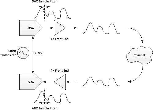 System where a DAC-generated signal is sampled by an ADC.