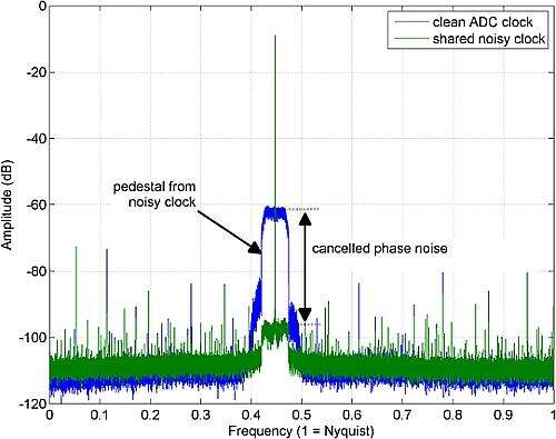 ADC output spectrum demonstrating the effect of phase noise cancellation.