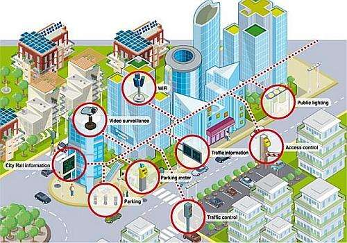 The smart city offers the opportunity to interconnect the buildings in a bidirectional smart way. (Source inobeta.net)