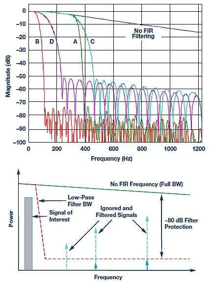 The FIR filter response of the ADIS16480 (left) and an example use case of the B filter (right) where unwanted signals can be filtered to focus within the low-pass frequency bandwidth of interest.