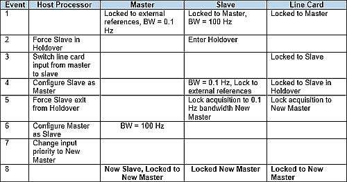 Master/Slave Switch Sequence