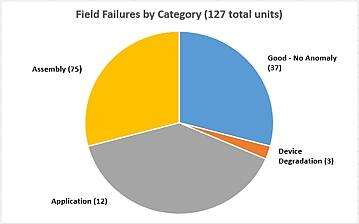 Field failure breakdown by root cause category