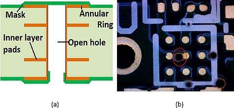 (a) Diagram of via with solder mask tent covering, (b) PCB showing uncovered via