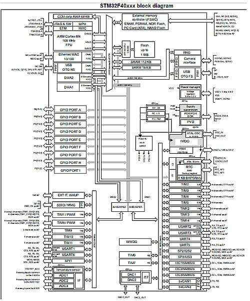 The integrated microcontroller STM32F4 by STMicroelectronics. (Source st.com)