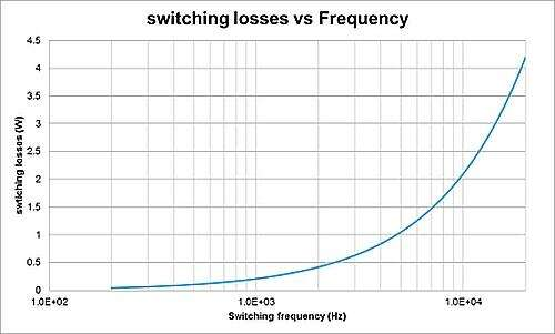 Switching losses vs frequency