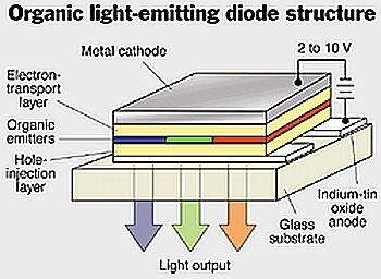The organic diode implementation (Source: University of Wisconsin)