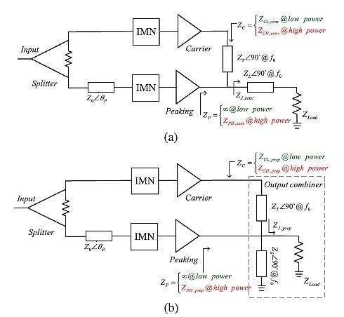 A conventional DPA is shown in schematic 1a and the DPA with a Wideband output GaN combiner is shown in 1b. (Image courtesy of Reference 1)