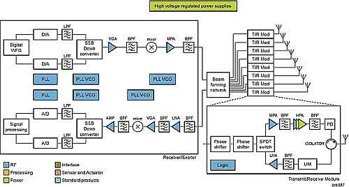 A typical block diagram of an AESA radar system (Image courtesy of NXP)