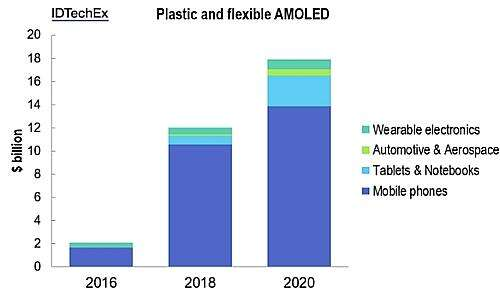The OLED plastic and flexible display revenue forecast 2016-2020  (Source: IDTechEx)
