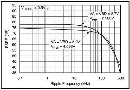 PSRR versus power-supply ripple frequency for a typical SAR ADC.