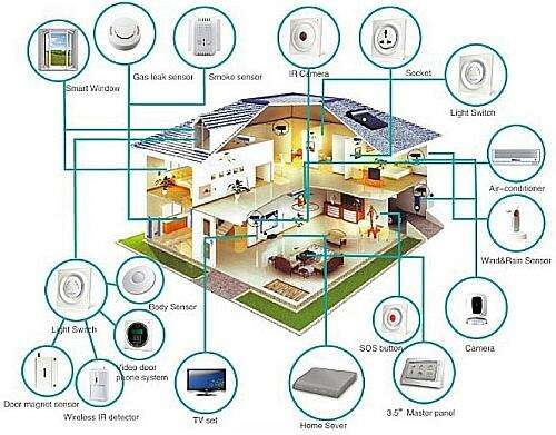 The smart house, a new approach to the management of energy and electronic instrumentation of a house for guarantee its safety, the energy saving and the comfort of the habitants of this special type of house (Source: smarthomeenergy.co.uk)
