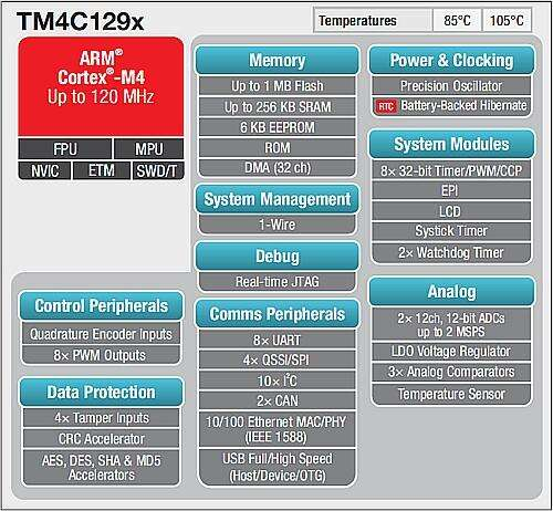 The TM4C129x Microcontrollers (Source: Texas Instruments)