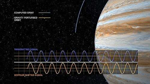 The Doppler shift from Juno's radio signal will enable scientists to map variations in Jupiter's gravity field as the spacecraft orbits the planet. (Image courtesy of NASA/JPL)
