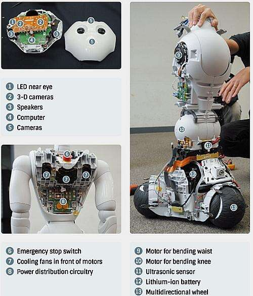 The contents of the Pepper Robot (Source: Nikkei.com)
