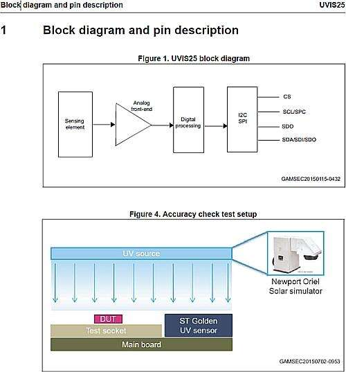 The block diagram and the check test setup of the UIVS25 sensor made by STMicroelectronics Company (Source: www.st.com)
