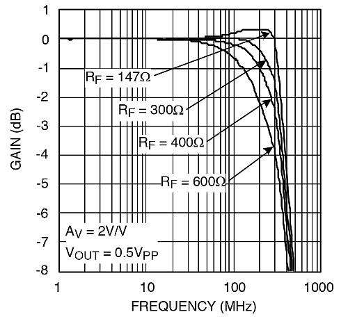 Frequency response versus feedback resistor value.