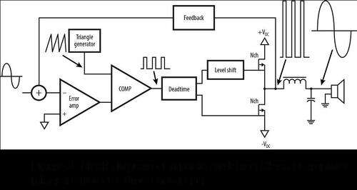 Block diagram of a basic switching Class D amplifier (Diagram from EETimes article [1]).