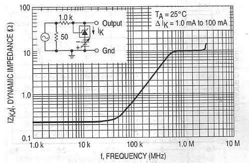 Dynamic Impedance vs. frequency