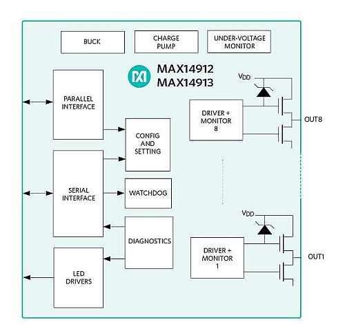 MAX14913 Switch/Push-Pull Driver