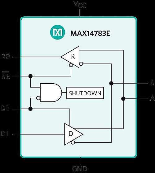 MAX14783E RS-485 Robust Communications