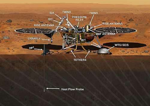 InSight is shown here with sensors fully deployed deeply into the Mars interior (Image courtesy of NASA JPL) The following items are listed in the figure above and identified below: