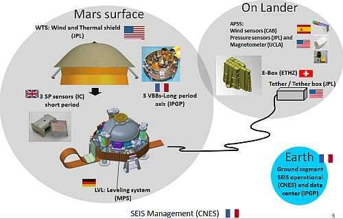 An overview of the SEIS experiment (Image courtesy of Reference 1)