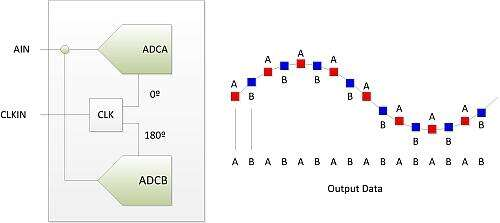 Time-interleaving of two ADCs.