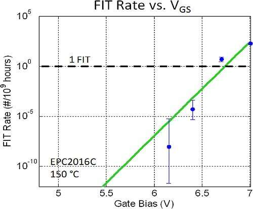 HTGB voltage acceleration stress test - FIT rate vs. gate voltage (EPC2016C) @ 150o C.