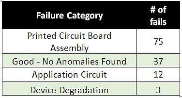 Field failure summary - failure types and quantities