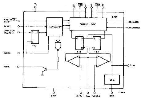 The block diagram of the L297 a stepper motor controller IC by STMicroelectronics Company (Source: st.com)