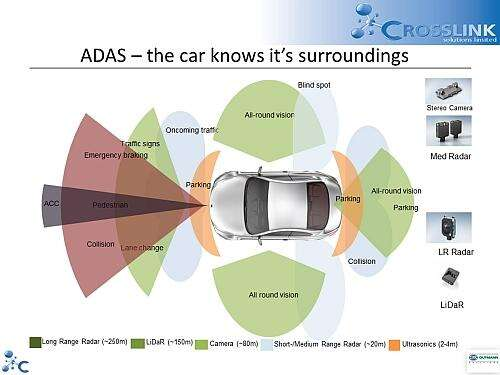 This representation of possible scenarios for an ADAS-equipped car shows some of the possibilities, but can't capture some of the long-term challenges. (from Crosslink Solutions Ltd)