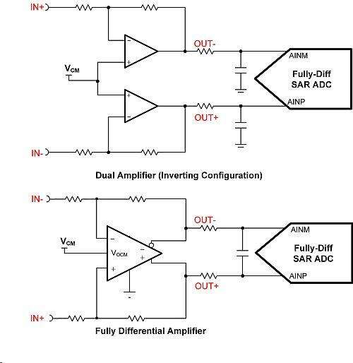 Amplifier topologies that drive a fully-differential SAR ADC.