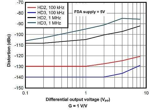 Differential output voltage (Vpp) versus distortion (dBc) for the fully-differential amplifier.