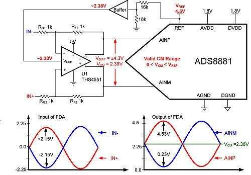 Extending the fully-differential amplifier output range