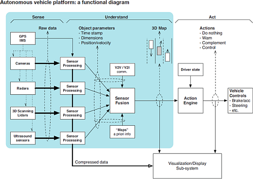 'A functional view of the data flow in an autonomous car's sensing and control system.' (Source: Texas Instruments Application Note )